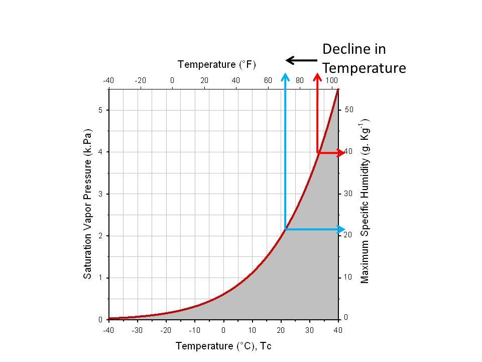 Decline in Temperature