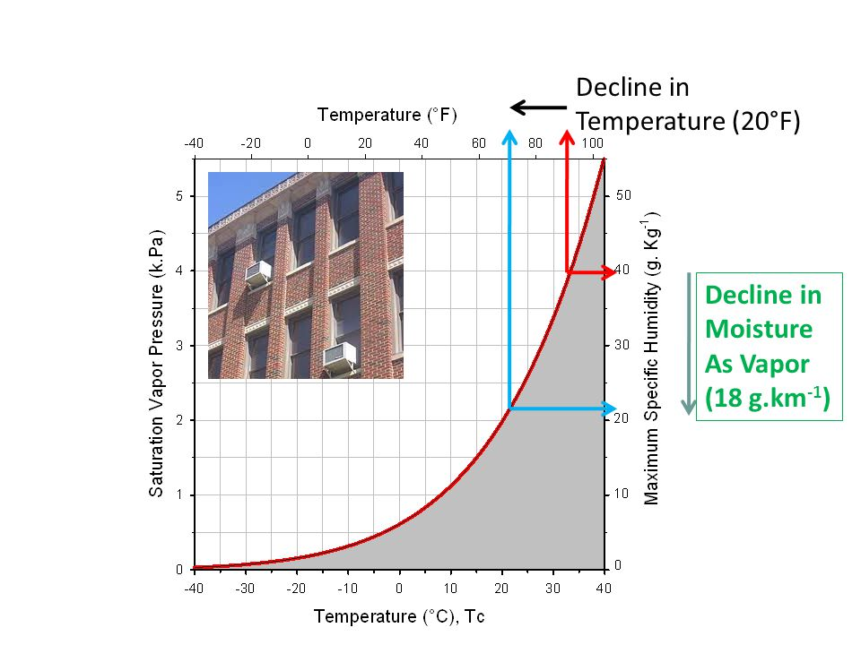 Decline in Temperature (20°F) Decline in Moisture As Vapor (18 g.km-1)