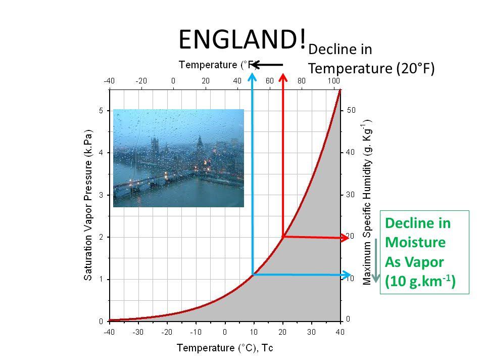 ENGLAND! Decline in Temperature (20°F) Decline in Moisture As Vapor