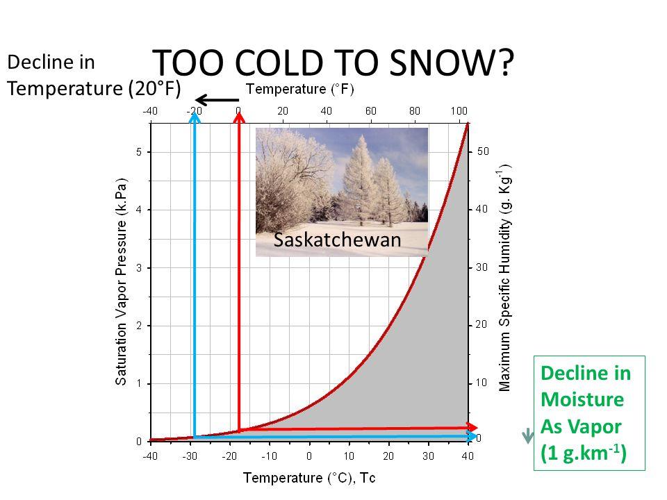 TOO COLD TO SNOW Decline in Temperature (20°F) Saskatchewan