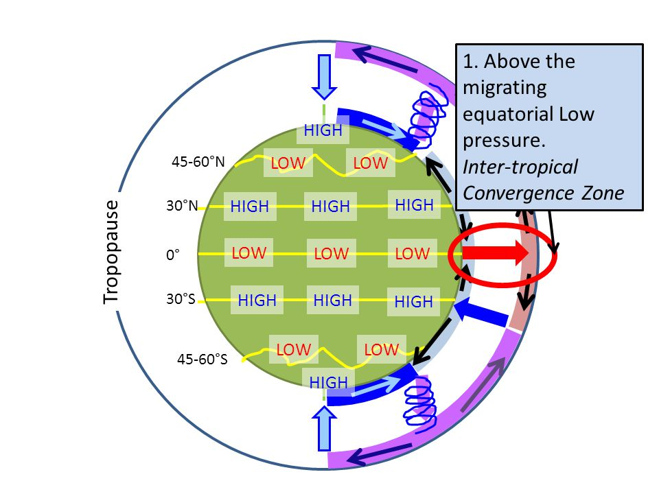 1. Above the migrating equatorial Low pressure.