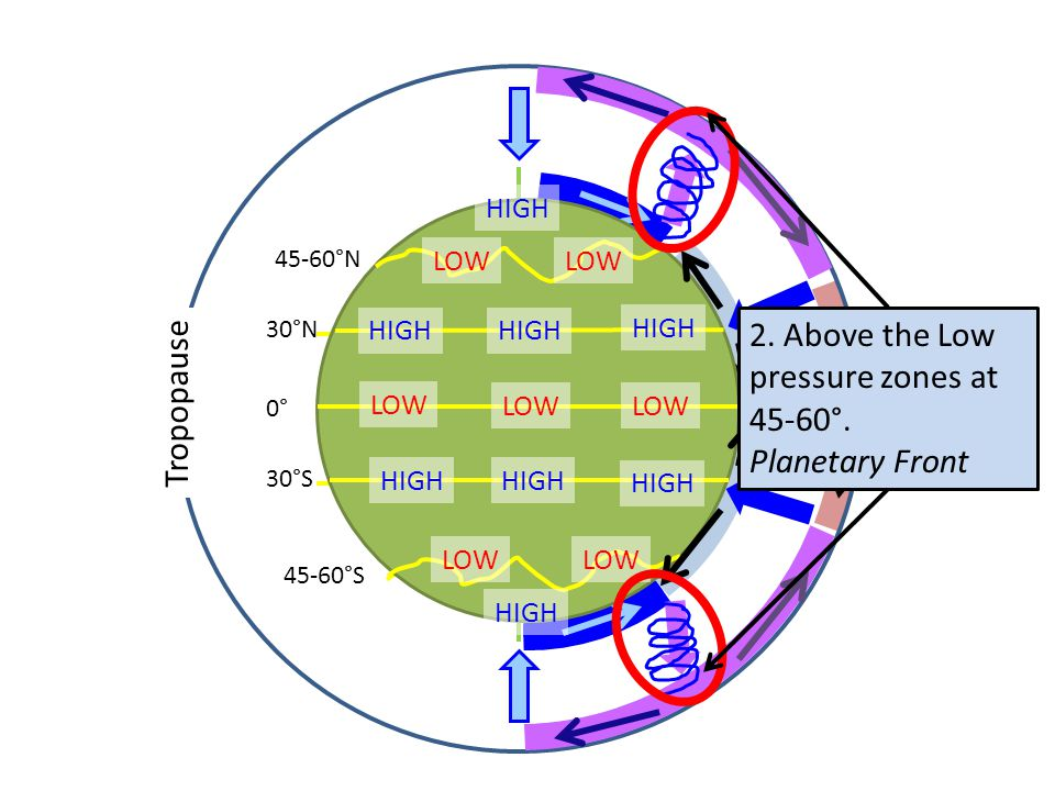 2. Above the Low pressure zones at 45-60°.