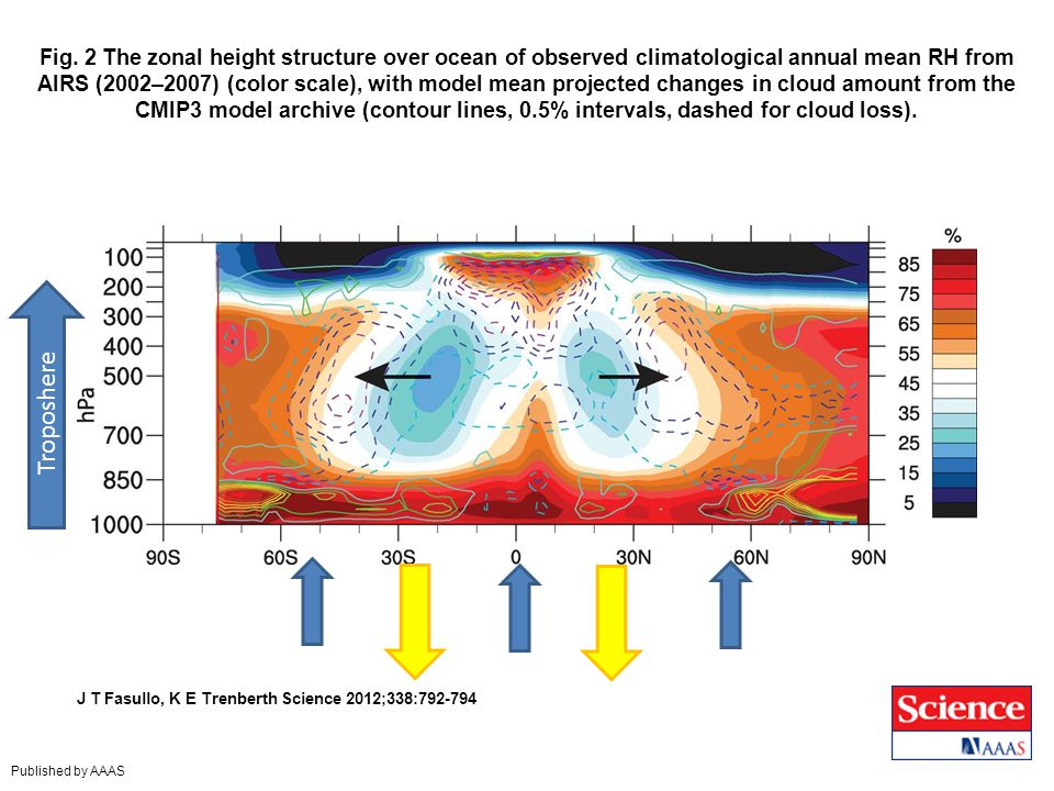 Fig. 2 The zonal height structure over ocean of observed climatological annual mean RH from AIRS (2002–2007) (color scale), with model mean projected changes in cloud amount from the CMIP3 model archive (contour lines, 0.5% intervals, dashed for cloud loss).