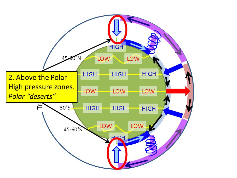 2. Above the Polar High pressure zones. Polar deserts Tropopause