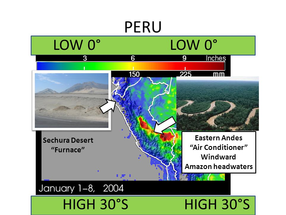 PERU LOW 0° LOW 0° HIGH 30°S HIGH 30°S Eastern Andes Sechura Desert