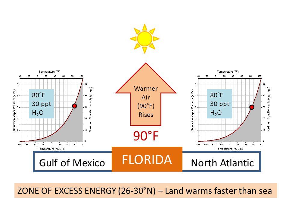 90°F FLORIDA Gulf of Mexico North Atlantic