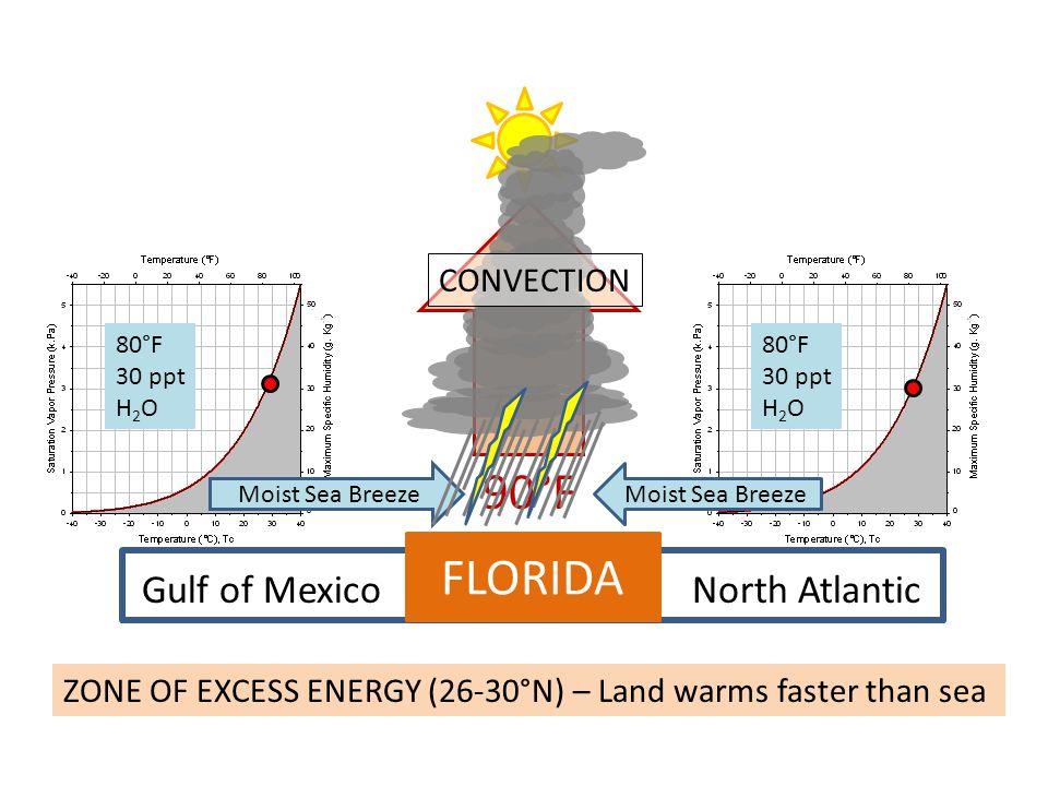 90°F FLORIDA Gulf of Mexico North Atlantic CONVECTION