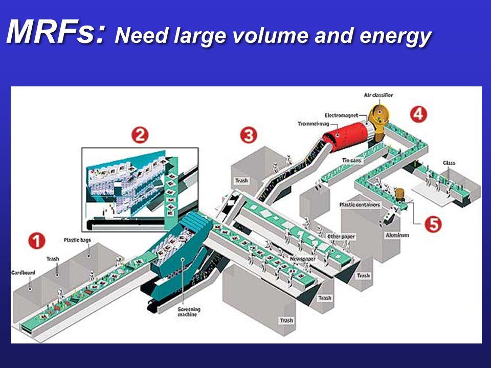 MRFs: Need large volume and energy