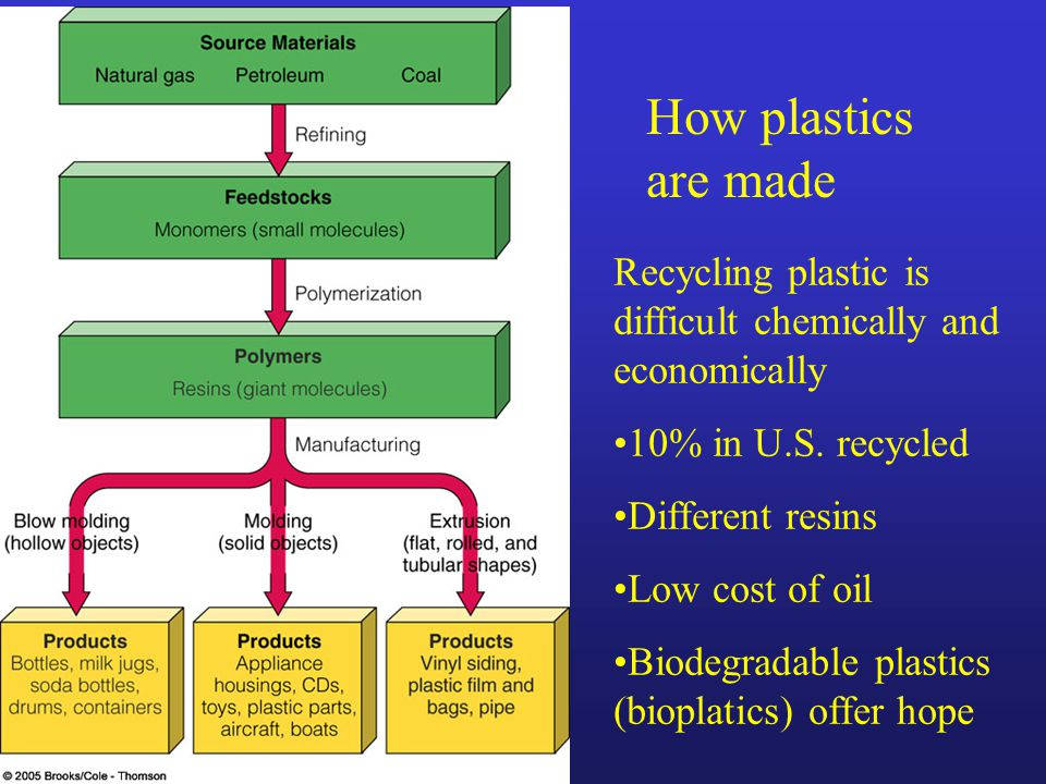 How plastics are made Recycling plastic is difficult chemically and economically. 10% in U.S. recycled.