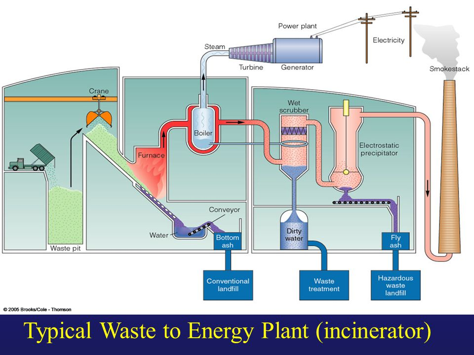 Typical Waste to Energy Plant (incinerator)