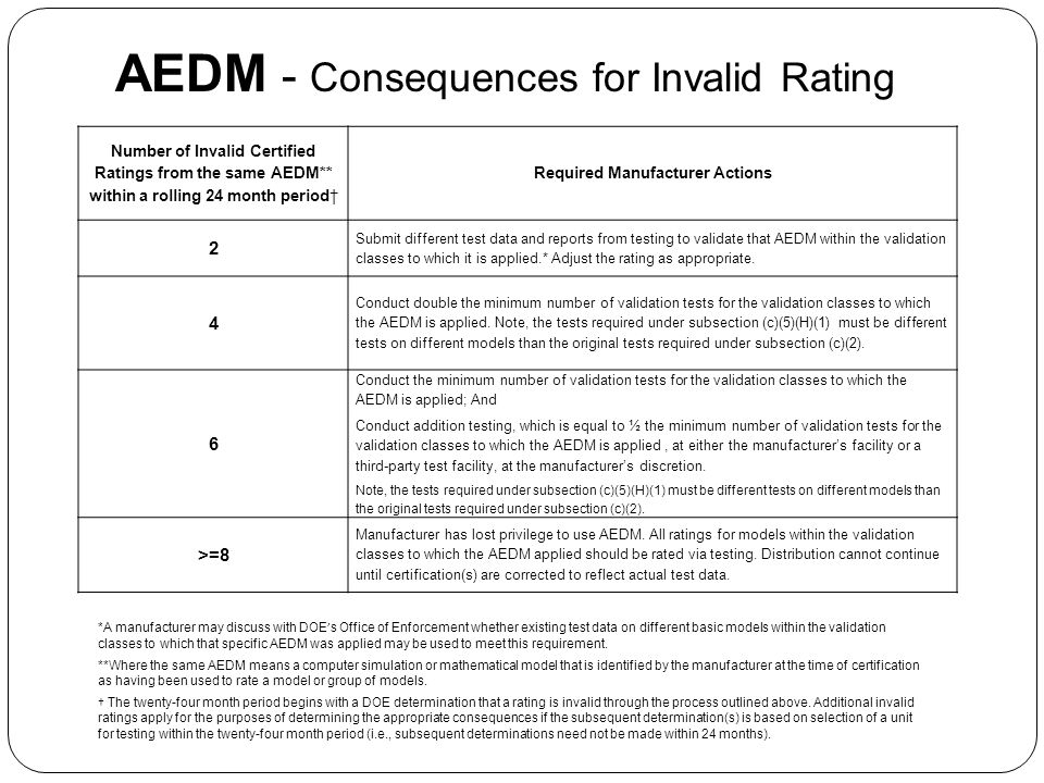 AEDM - Consequences for Invalid Rating