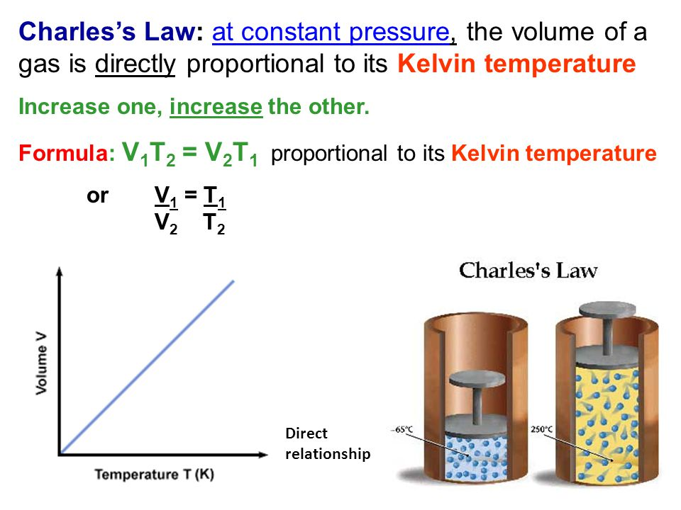 Charles's Law: at constant pressure, the volume of a gas is directly proportional to its Kelvin temperature
