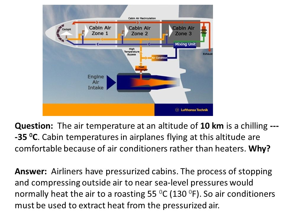 Question: The air temperature at an altitude of 10 km is a chilling ----35 0C. Cabin temperatures in airplanes flying at this altitude are comfortable because of air conditioners rather than heaters. Why