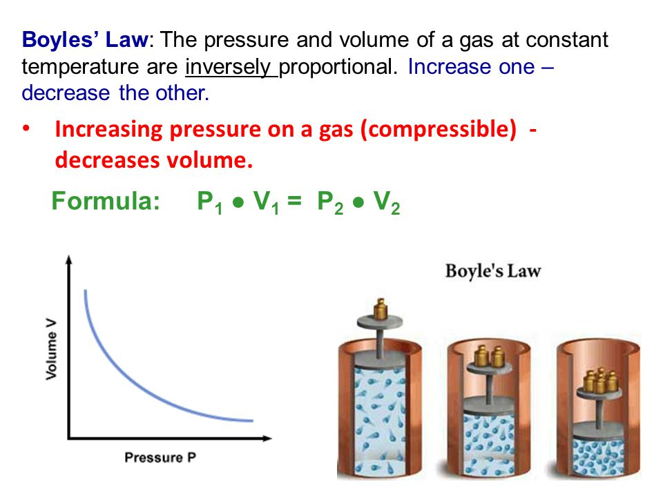 Increasing pressure on a gas (compressible) - decreases volume.