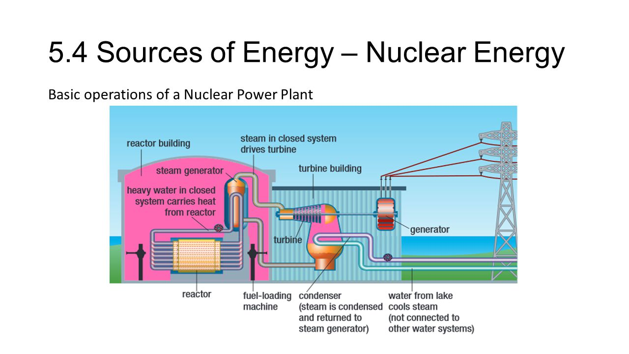 5.4 Sources of Energy – Nuclear Energy