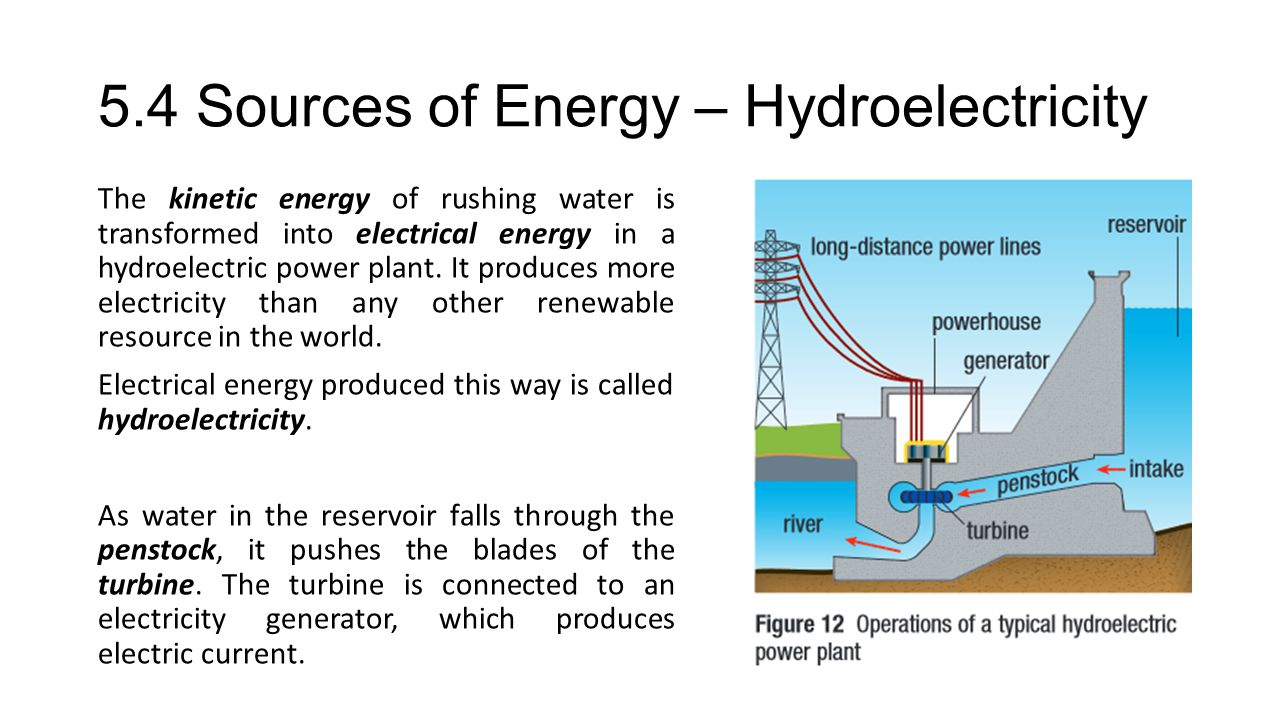 5.4 Sources of Energy – Hydroelectricity