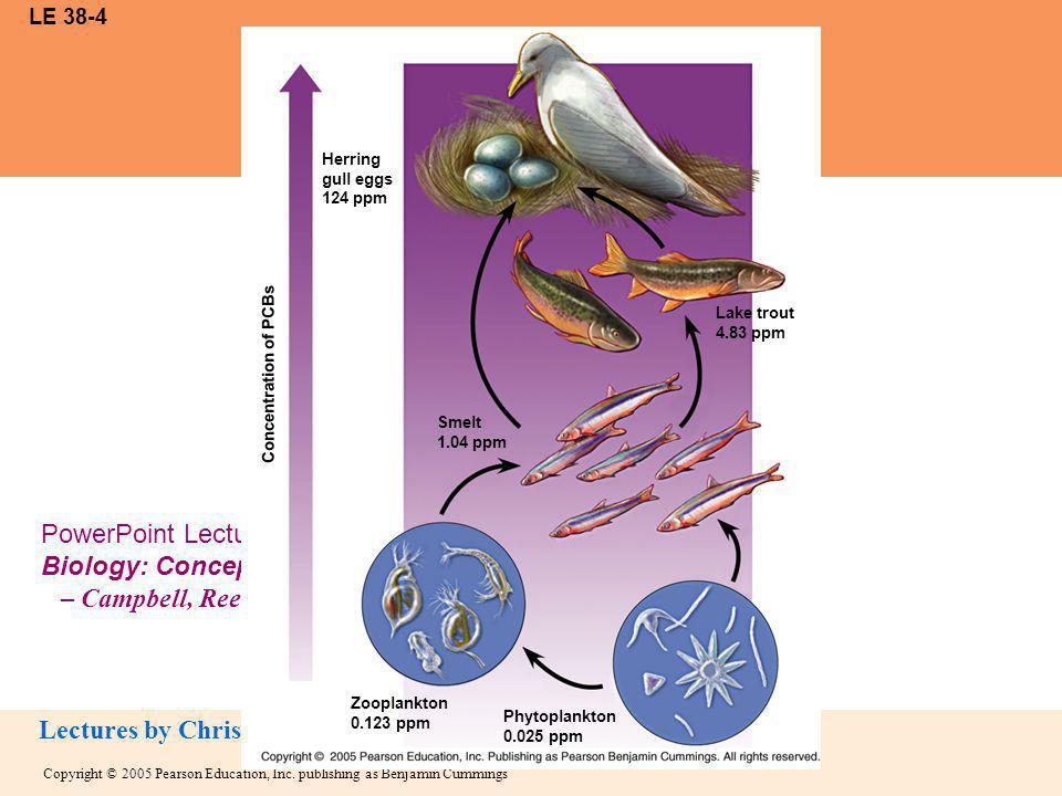 LE 38-4 Herring gull eggs 124 ppm Lake trout 4.83 ppm