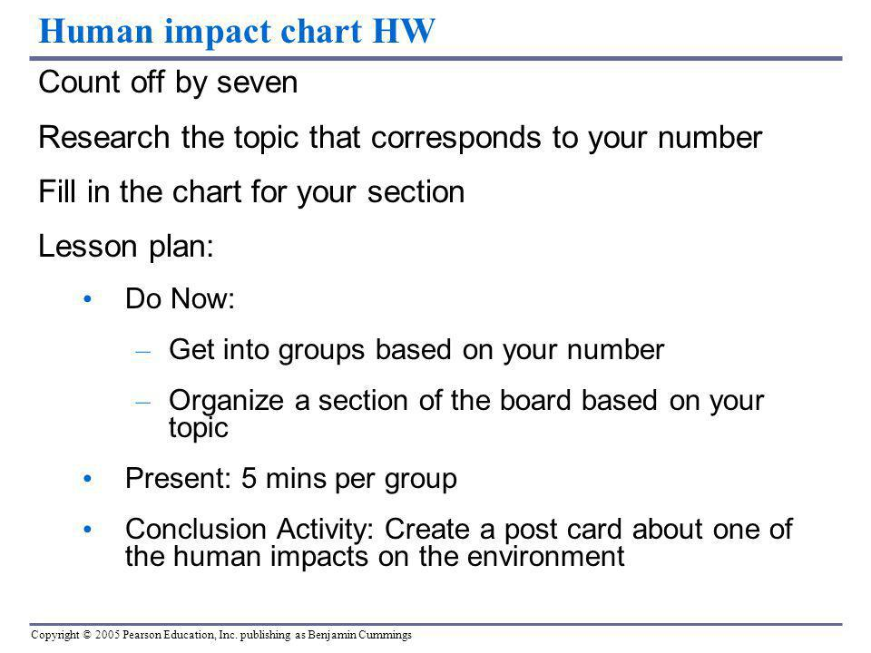 Human impact chart HW Count off by seven