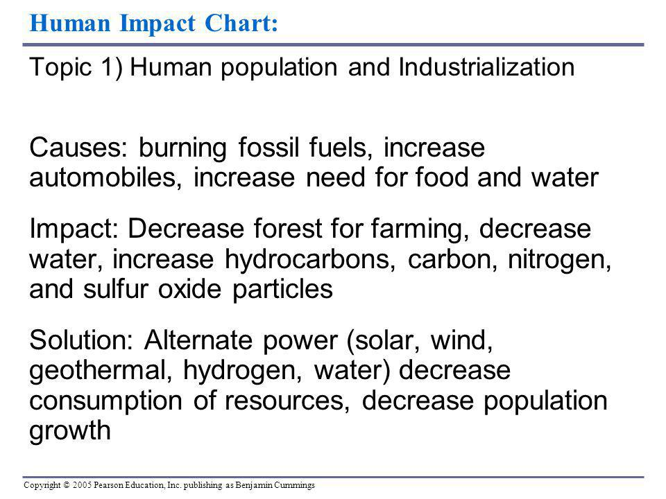 Human Impact Chart: Topic 1) Human population and Industrialization.