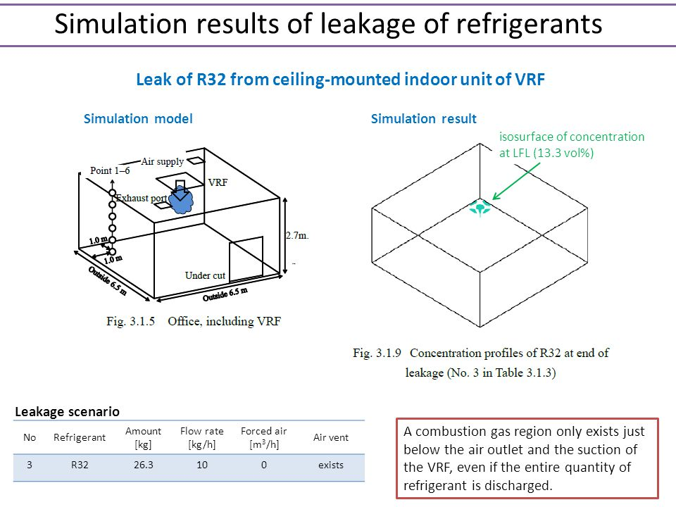 Leak of R32 from ceiling-mounted indoor unit of VRF