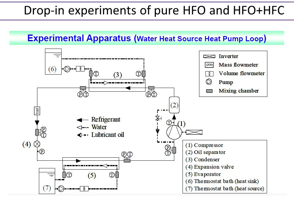 Drop-in experiments of pure HFO and HFO+HFC