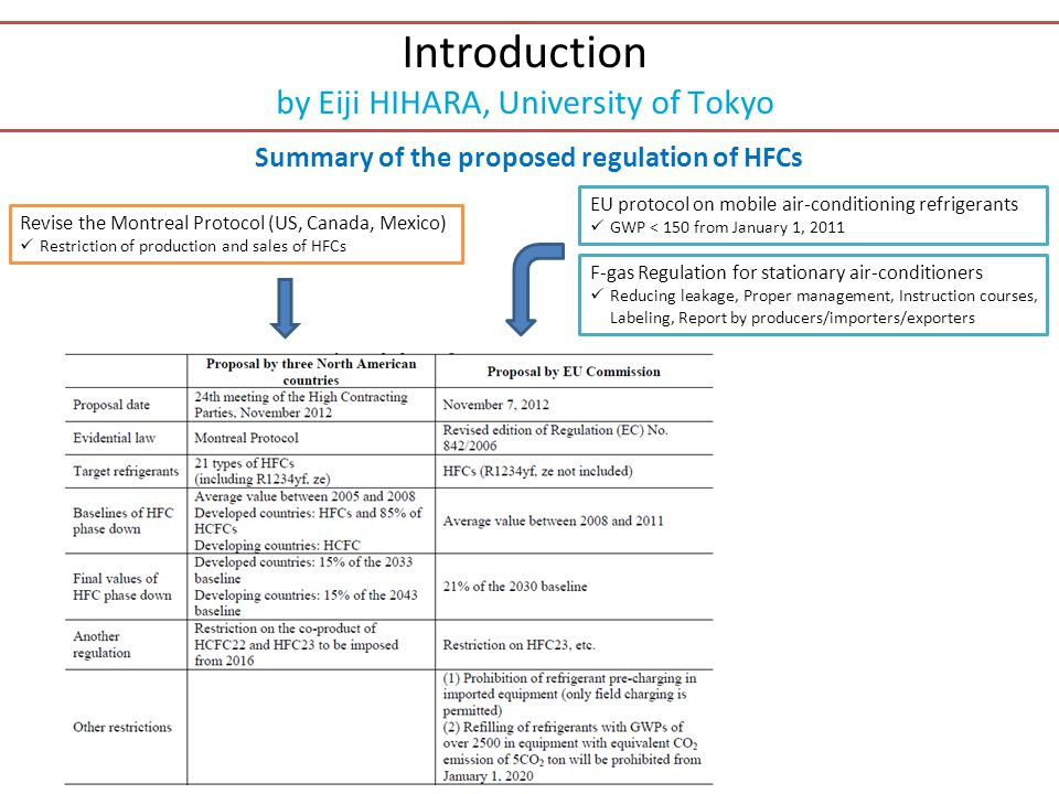 Summary of the proposed regulation of HFCs