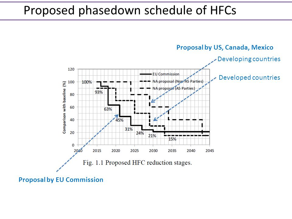 Proposed phasedown schedule of HFCs
