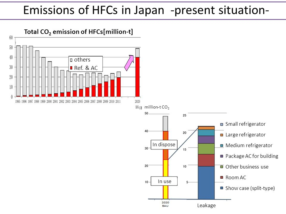 Emissions of HFCs in Japan -present situation-