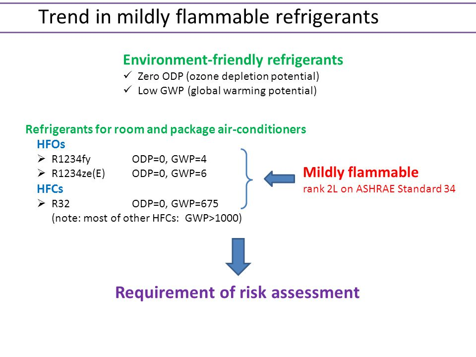 Trend in mildly flammable refrigerants