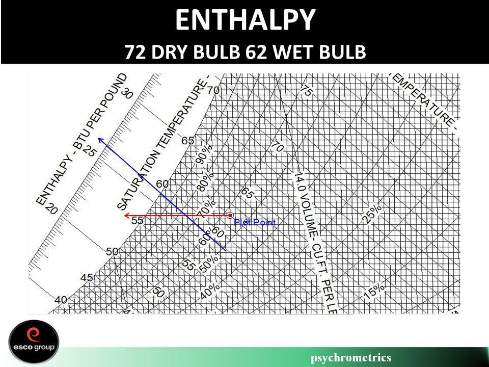 Enthalpy 72 Dry Bulb 62 Wet Bulb