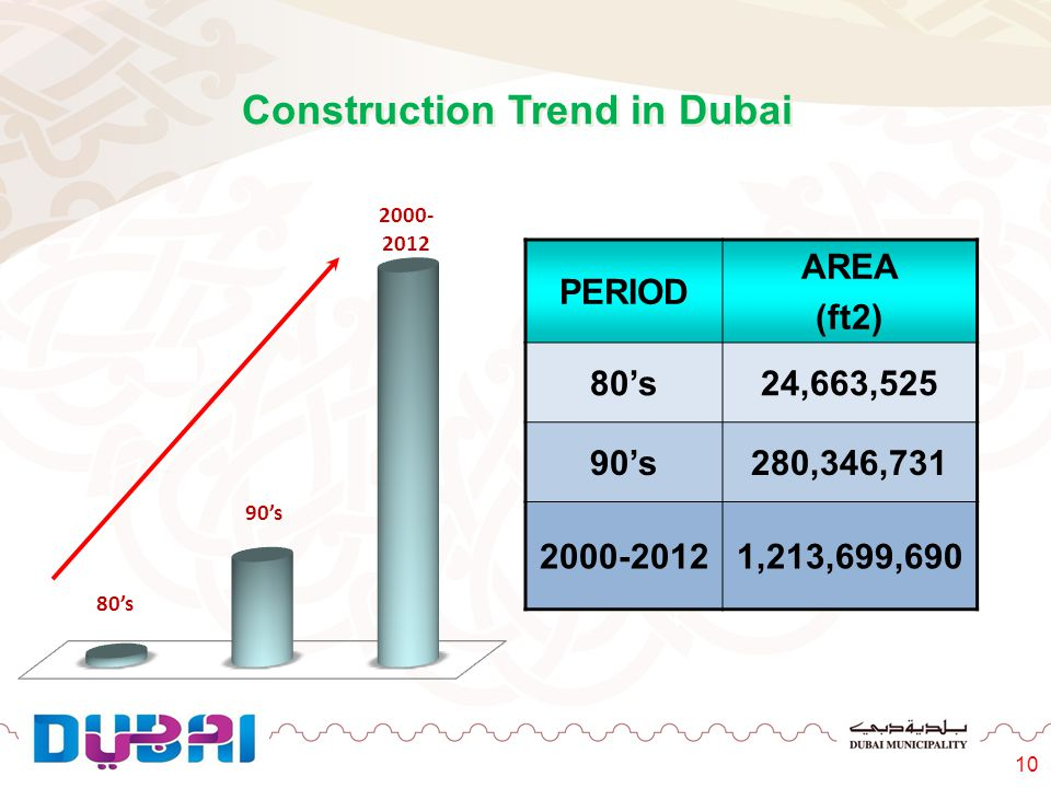 Construction Trend in Dubai
