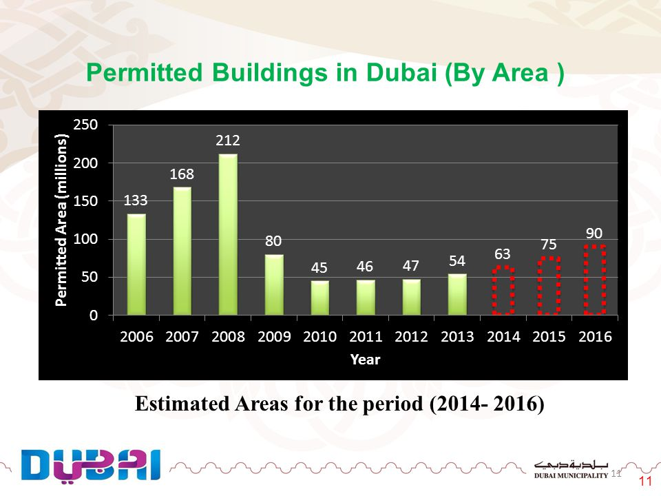 Permitted Buildings in Dubai (By Area )
