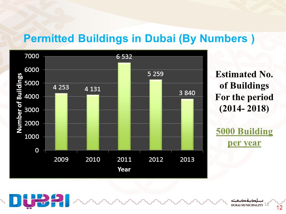 Permitted Buildings in Dubai (By Numbers ) Estimated No. of Buildings