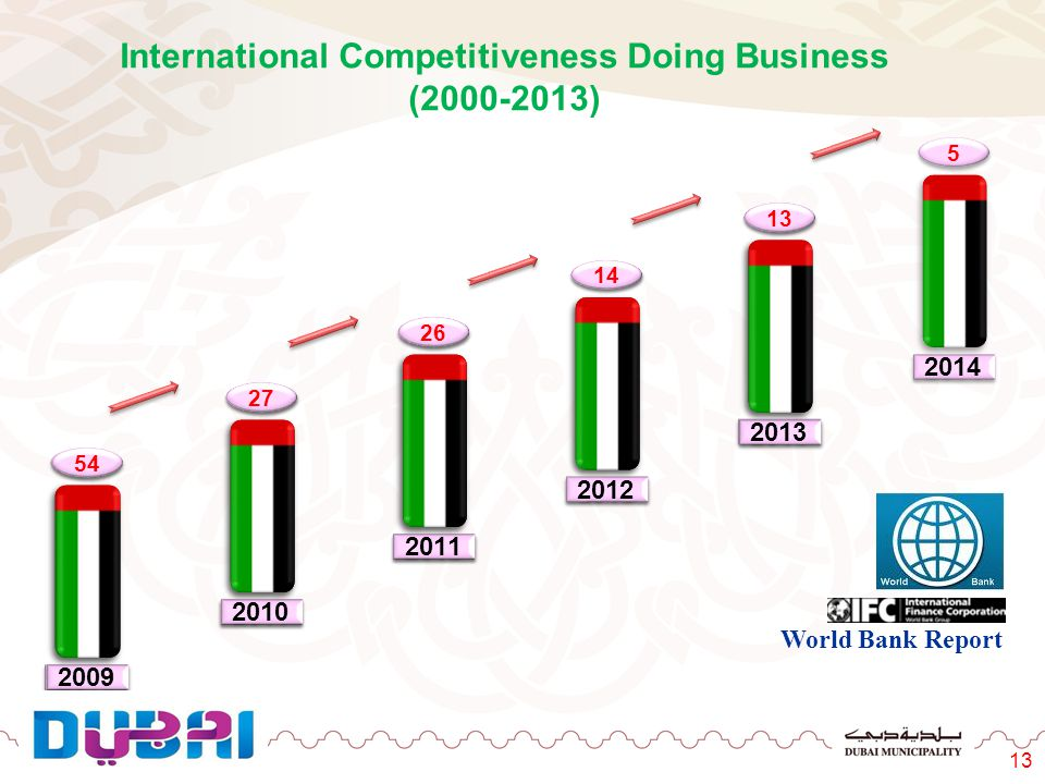 International Competitiveness Doing Business (2000-2013)