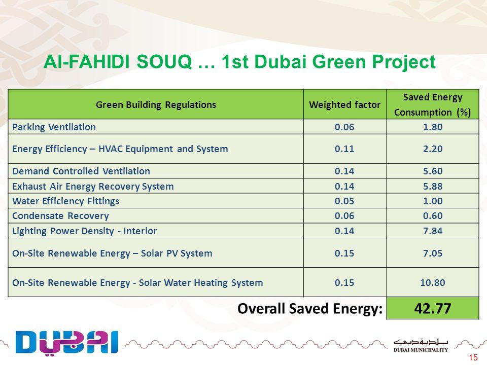 Al-FAHIDI SOUQ … 1st Dubai Green Project