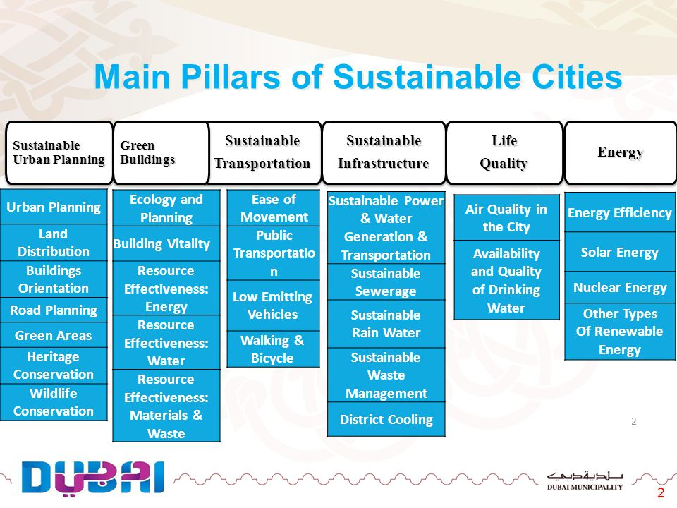 Main Pillars of Sustainable Cities