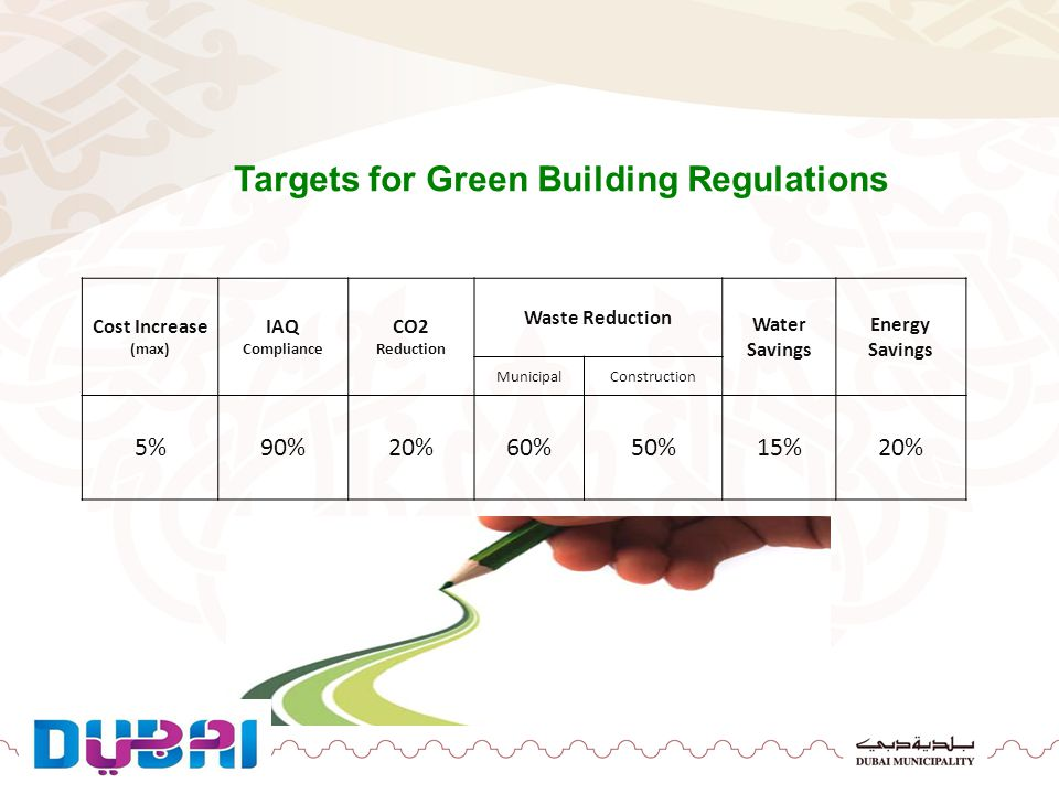 Targets for Green Building Regulations