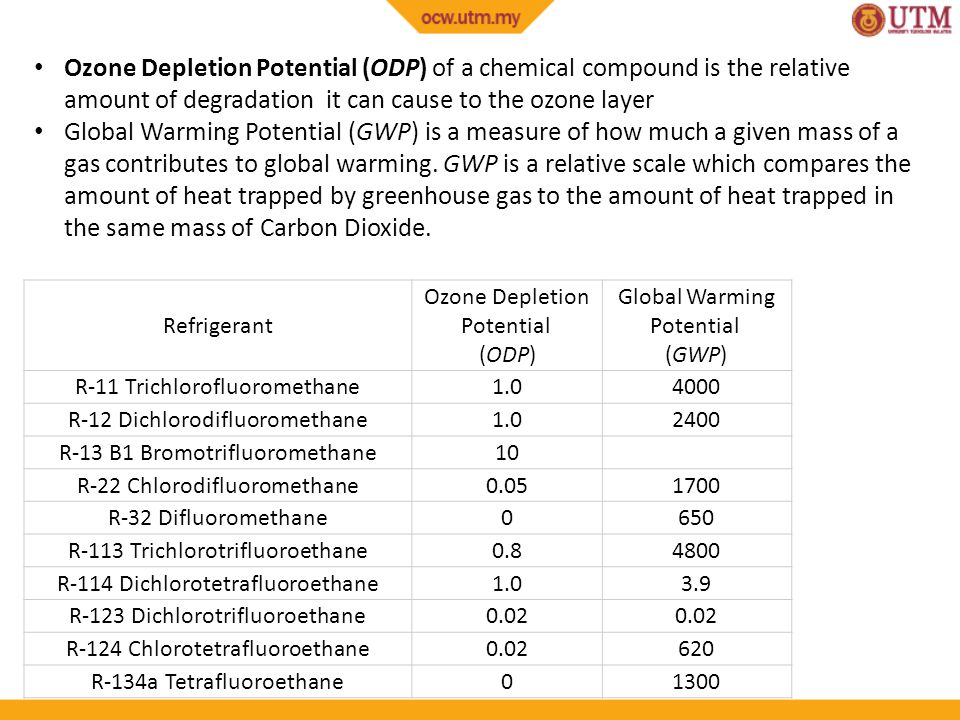 Ozone Depletion Potential (ODP) of a chemical compound is the relative amount of degradation it can cause to the ozone layer