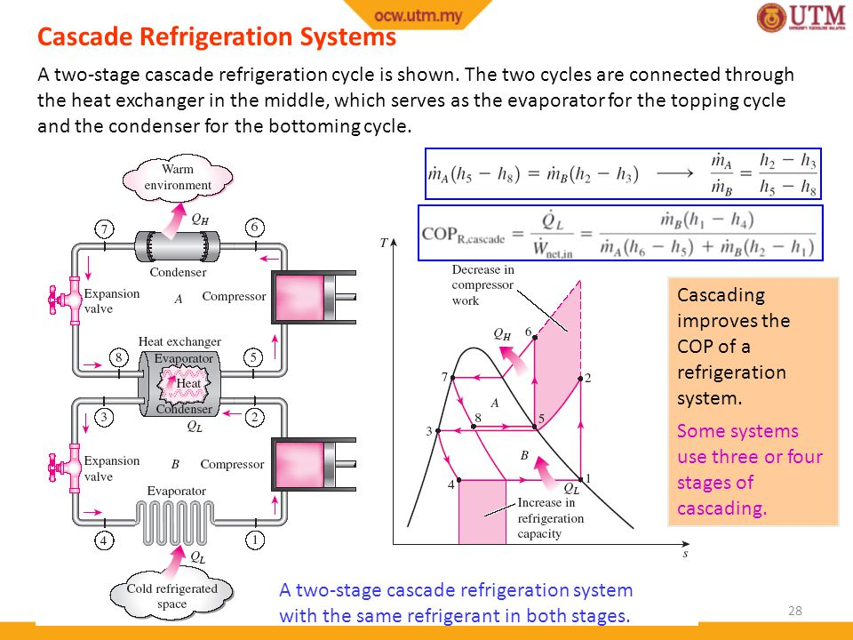 Cascade Refrigeration Systems