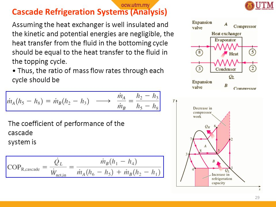 Cascade Refrigeration Systems (Analysis)