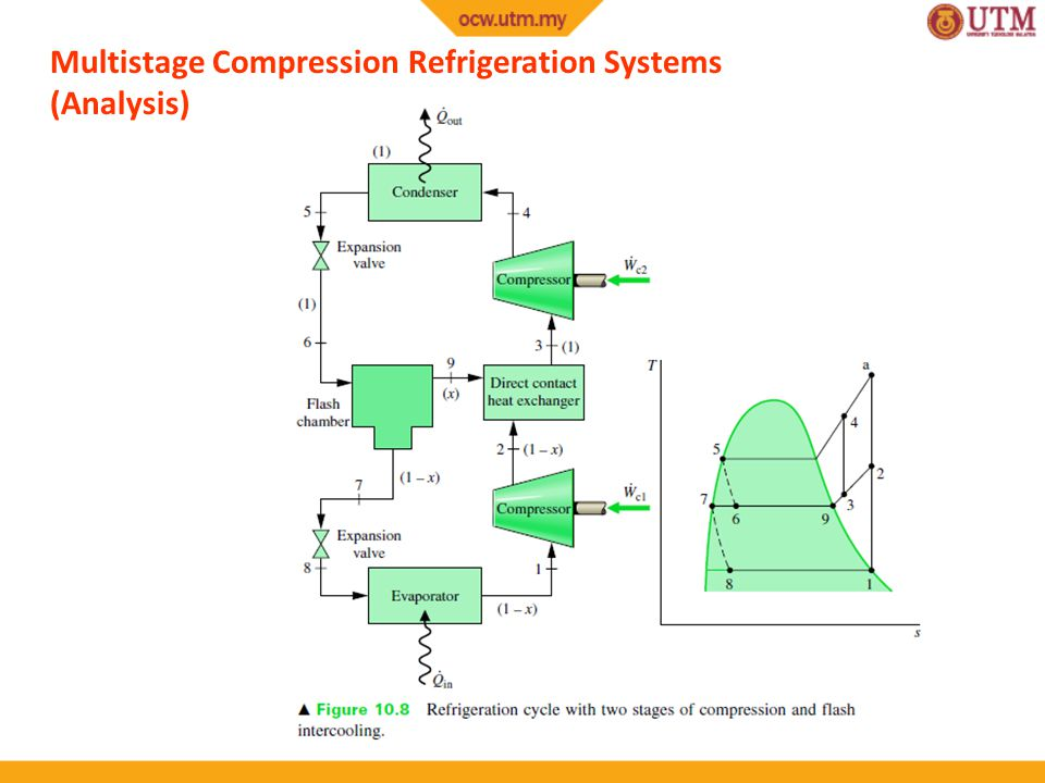 Multistage Compression Refrigeration Systems (Analysis)
