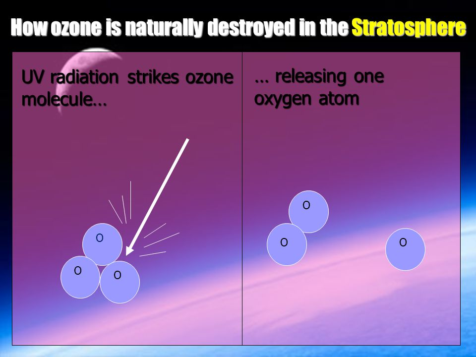 How ozone is naturally destroyed in the Stratosphere