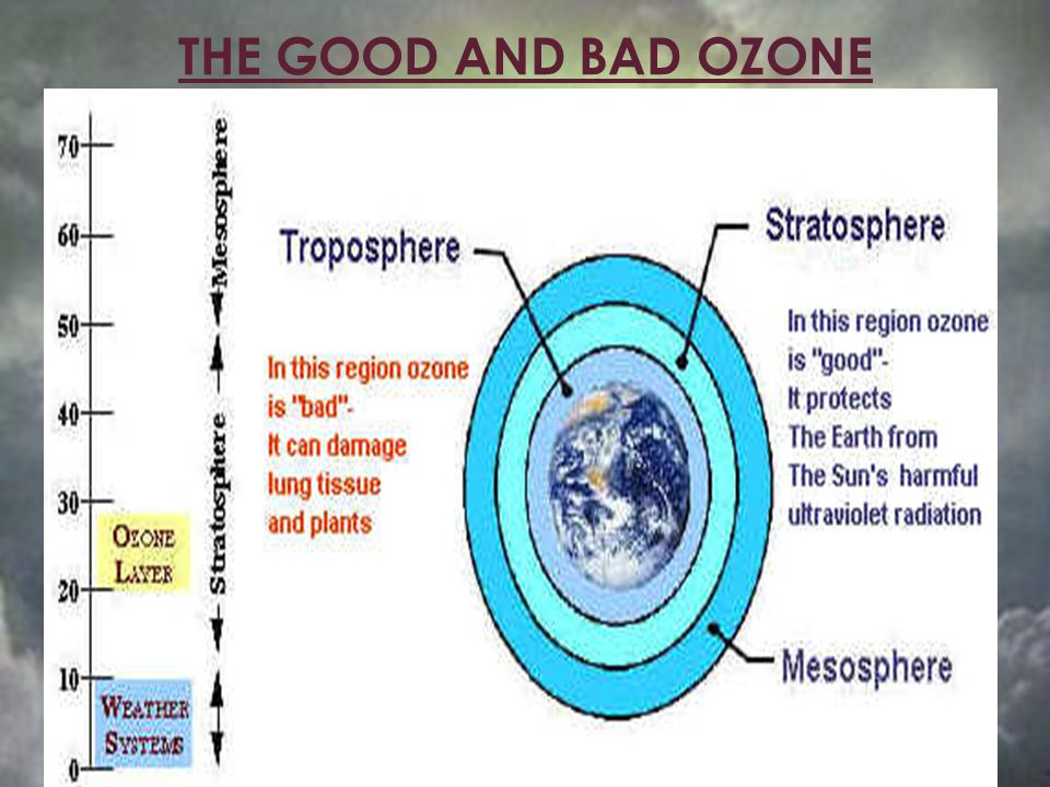 THE GOOD AND BAD OZONE