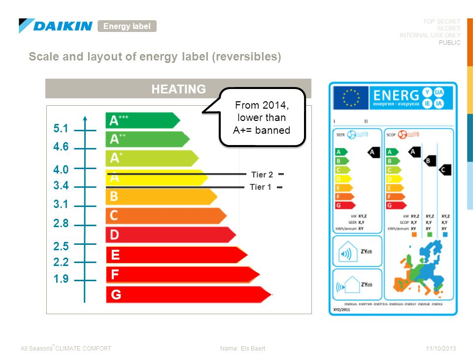 Scale and layout of energy label (reversibles)
