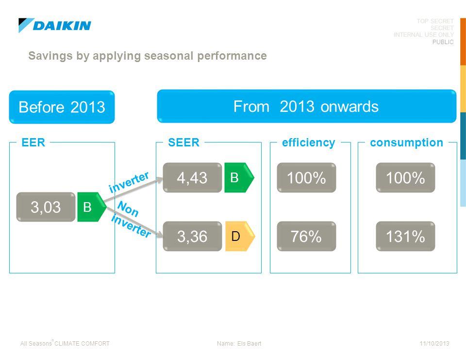 Savings by applying seasonal performance