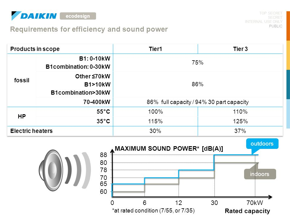 Requirements for efficiency and sound power
