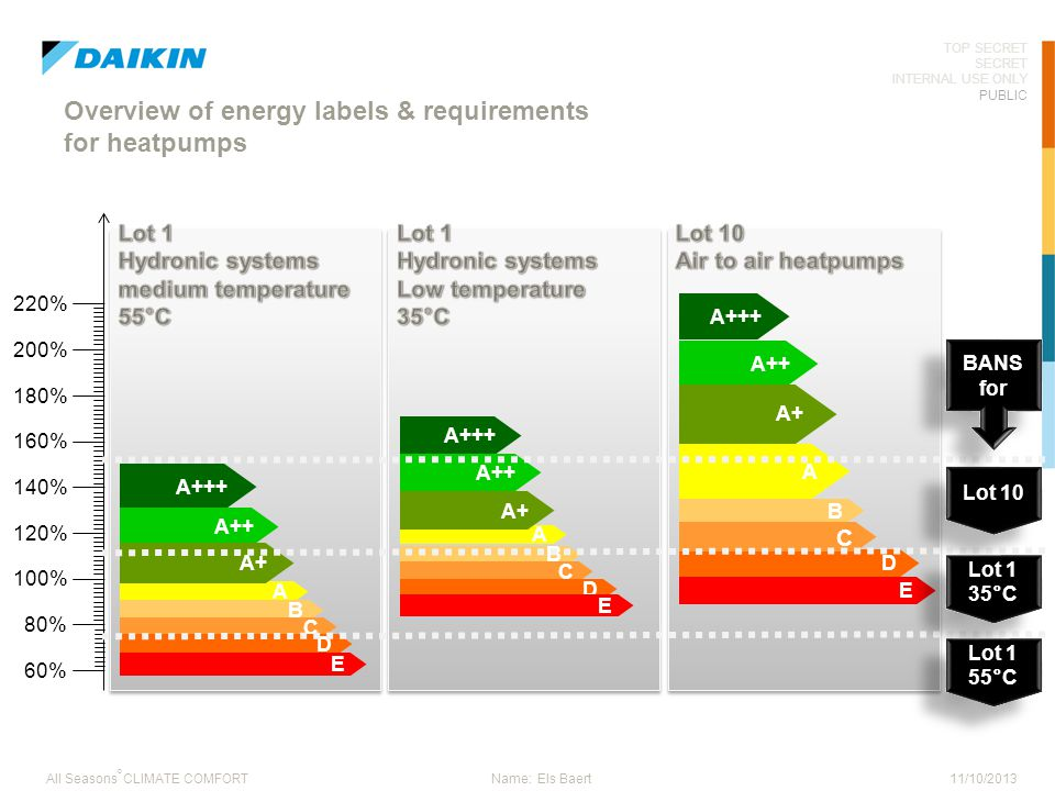 Overview of energy labels & requirements for heatpumps