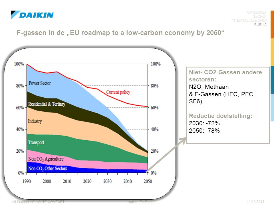 "F-gassen in de ""EU roadmap to a low-carbon economy by 2050"