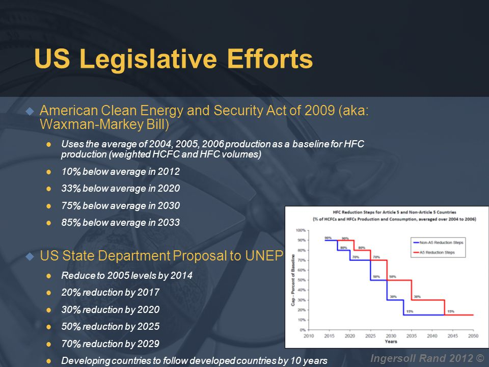 US Legislative Efforts