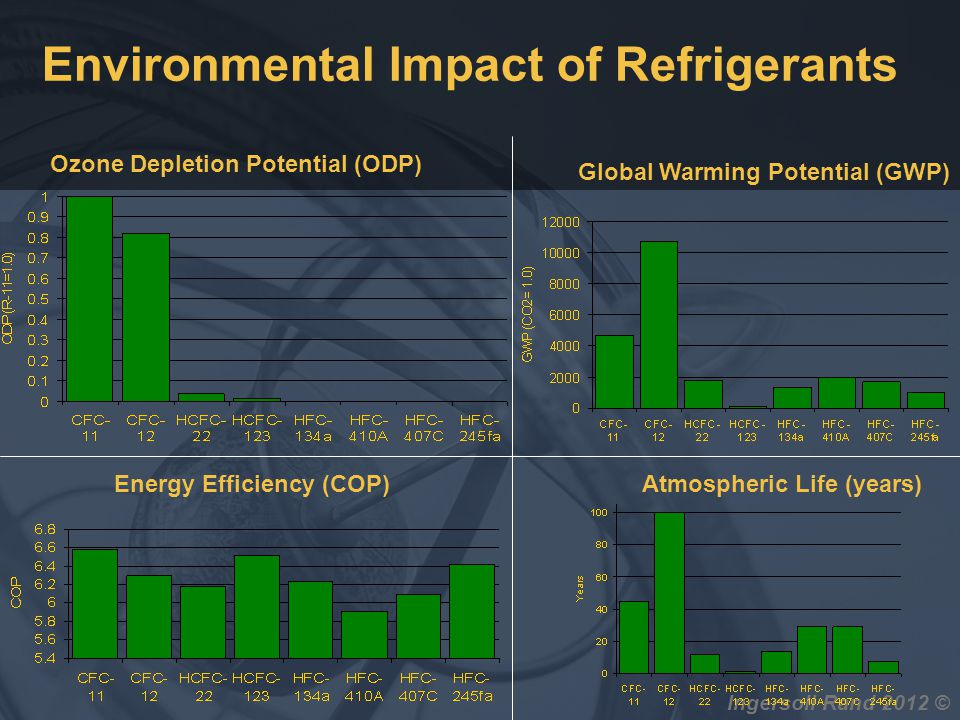 Environmental Impact of Refrigerants